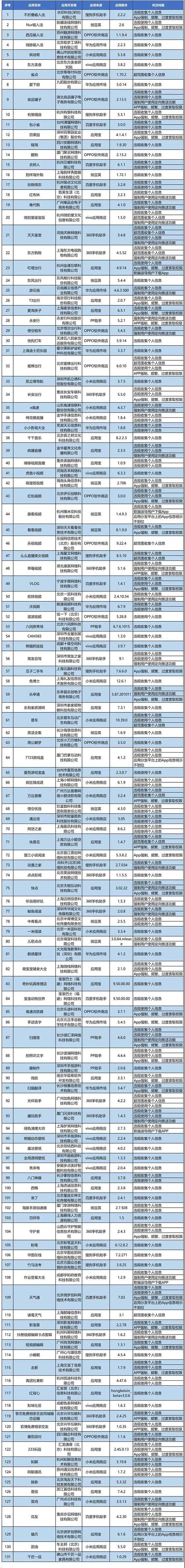 工信部:131款侵害用户权益行为APP名单发布