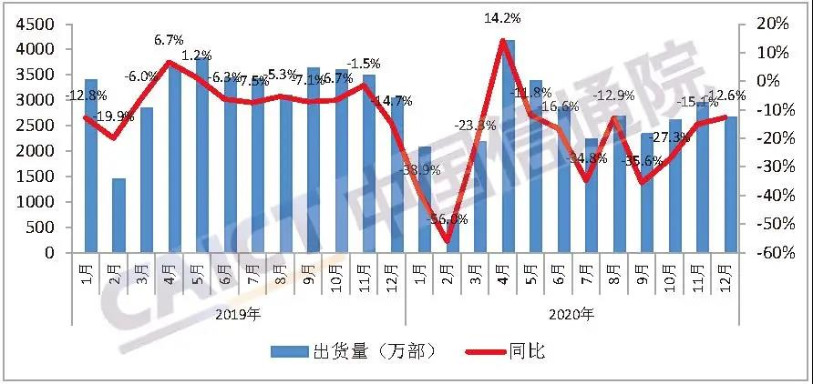 中国信通院:2020年12月国内5G手机出货量占比提升至68.4%图1