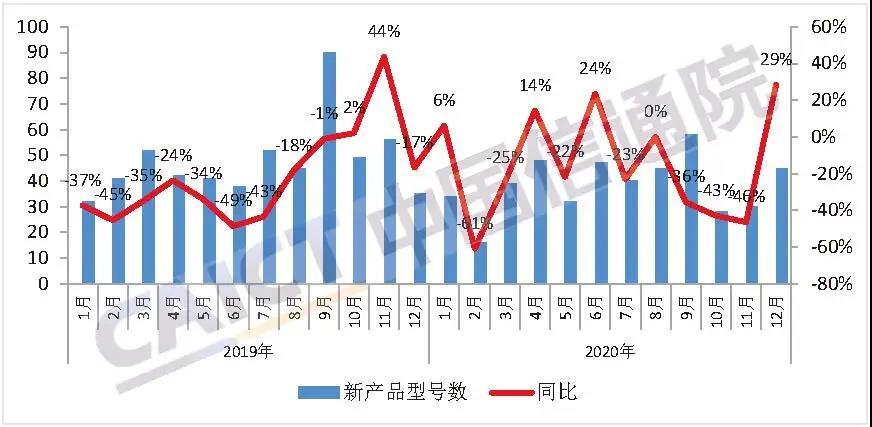 中国信通院:2020年12月国内5G手机出货量占比提升至68.4%图2