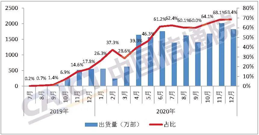 中国信通院:2020年12月国内5G手机出货量占比提升至68.4%图3
